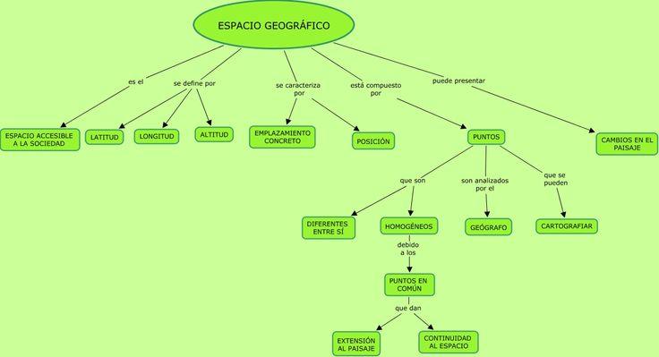 Mapa mental: ¿Qué es el espacio geográfico?