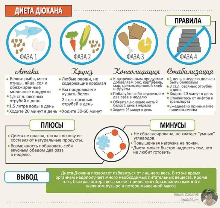 Семидневная диета дюкана