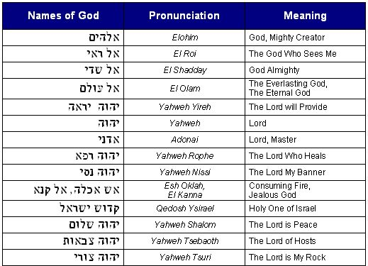 Names Of God: ... Means Comprehensive, But Lists