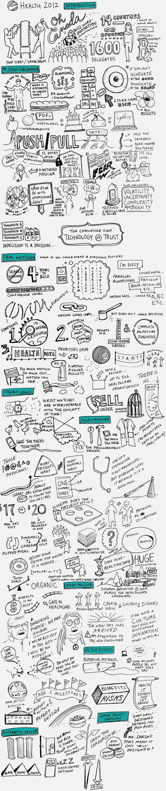 The other day I cam across a series lovely sketchnotes of the eHealth Conference in Vancouver, from Cassie McDaniel. Those sketchnotes are just from Day 1 — be sure to see Day 2 and Day 3 sketchnotes as well.