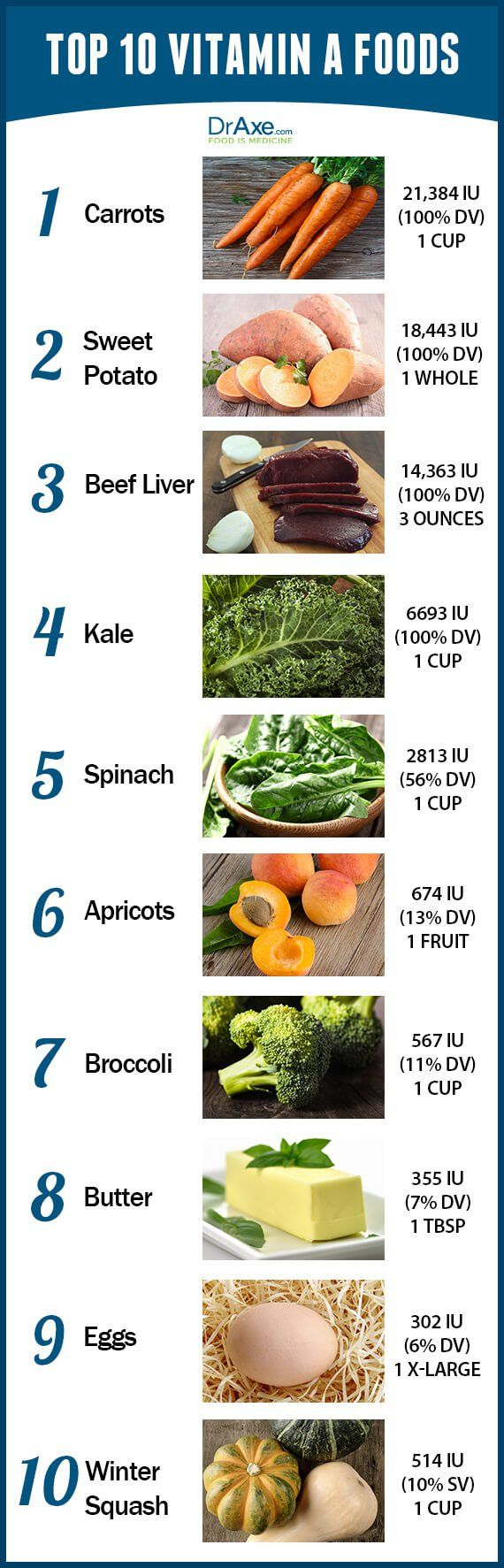 Top 10 Vitamin A Foods List-Vitamin A is a fat soluble vitamin that has a critical role in maintaining healthy vision, neurological function & healthy skin, also plays a role in maintaining strong bones, gene regulation, clear skin, cell differentiation, & immune function. 700mcg/day for women. The current daily value is 5000 IU