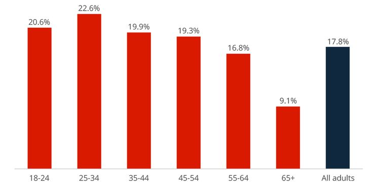 According to research by a marketing firm, about 18% of U.S. adults visited Google+ in the last 30 days.