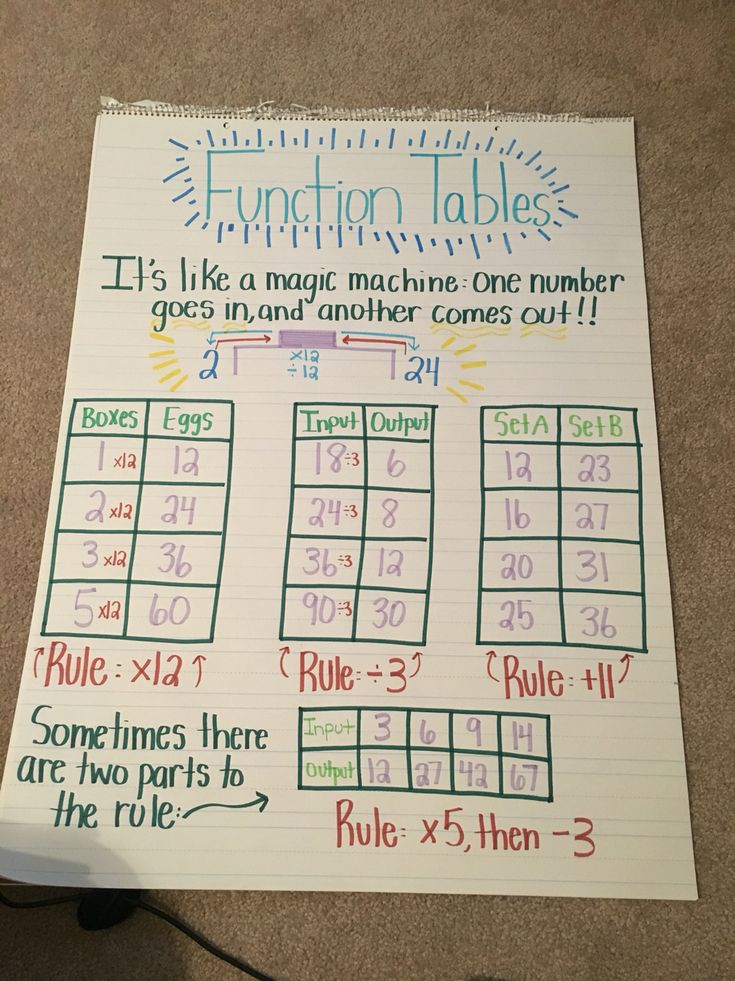 Function tables anchor chart 4.OA.5
