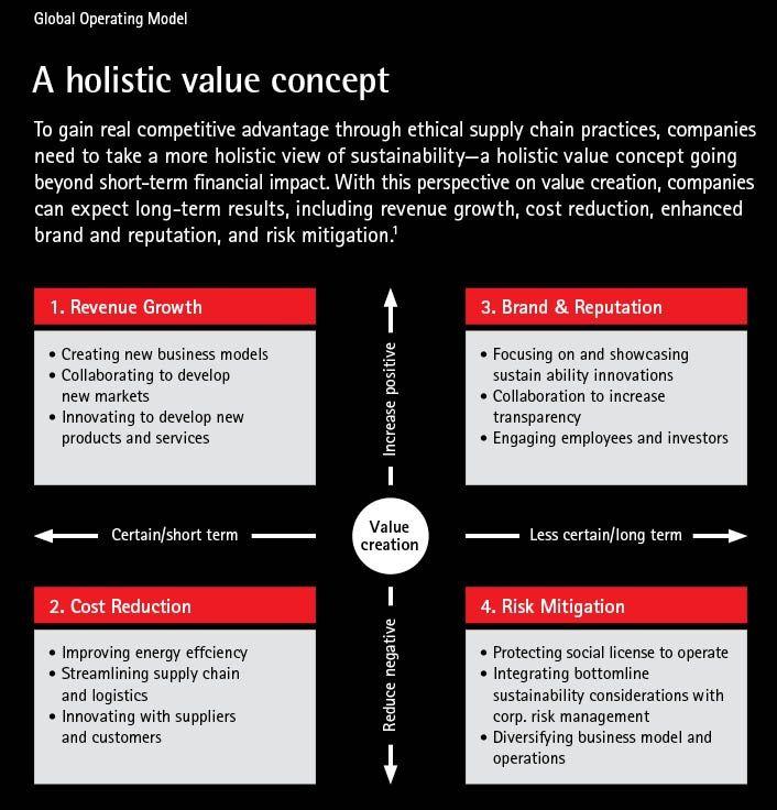 A holistic value concept