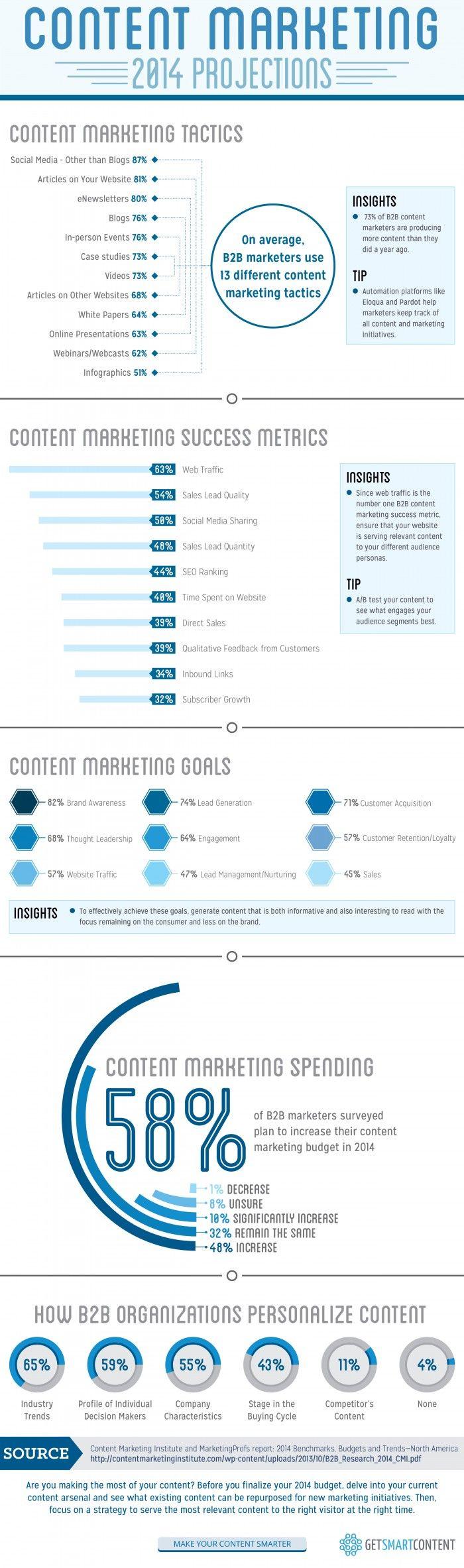 Content Marketing B2B: tutte le previsioni su tattiche, metriche di misurazione e obiettivi per le attività di content marketing nel settore B2B nel 2014