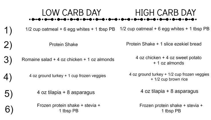 Carb Cycling Meal Plan Intended For Exercisesheathy On Pinterest Cycling Workout And Meals