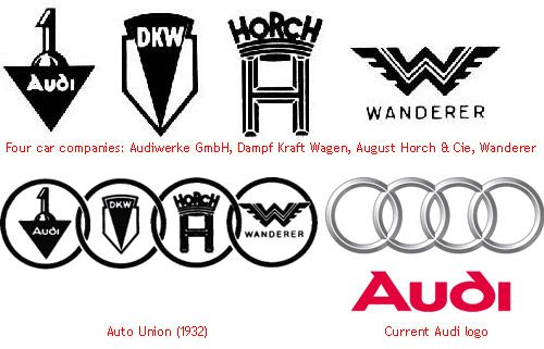 Audi Logo Evolution