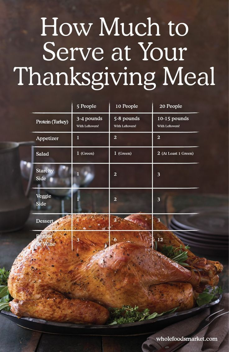 How Much to Serve at Your Thanksgiving Meal // Servings Calculator // Whole Foods Market