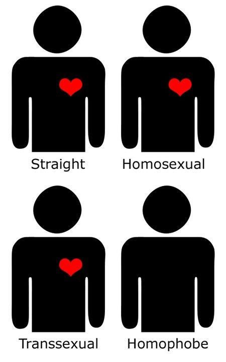 Support Gay Rights, this post is for all those I love and care about who have not been treated fairly.