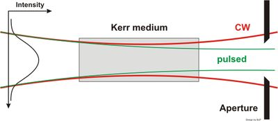 Simulation of Kerr Lens Modelocking Behavior in Sagittal Plane