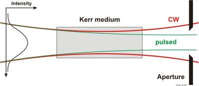 Simulation of Kerr Lens Modelocking Behavior in Sagittal Plane