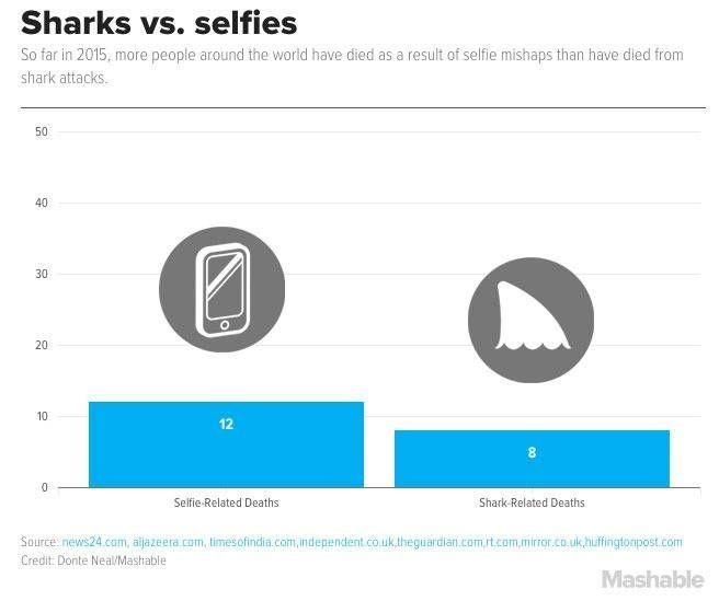 Em 2015, selfies já mataram mais do que ataques de tubarão | RedeTV! Em rede com você.