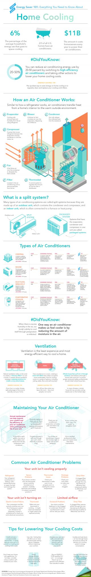 Energy Saver 101 Infographic: Everything you need to know about home cooling (from theDepartment of Energy)