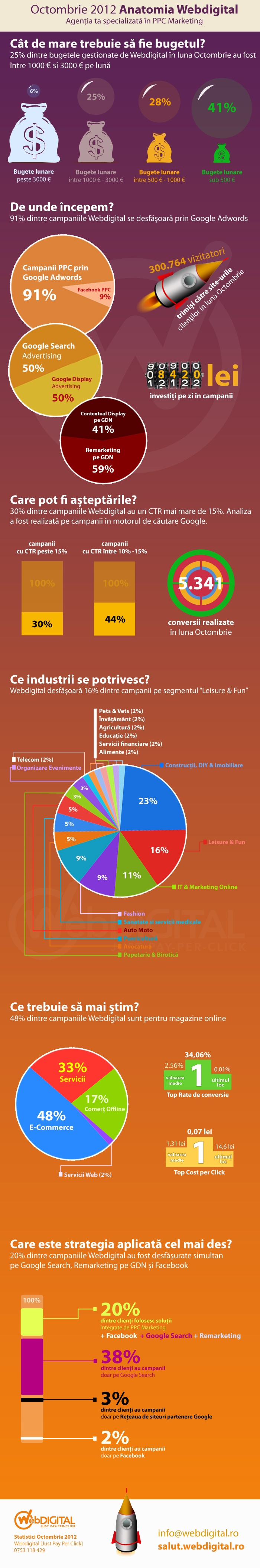http://www.imunteanu.com/infografice-ppc-marketing-webdigital#octombrie