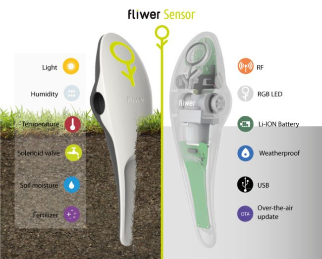 Fliwer cuida de tu jardín y tus macetas - Fliwer takes care of your garden and pots.
