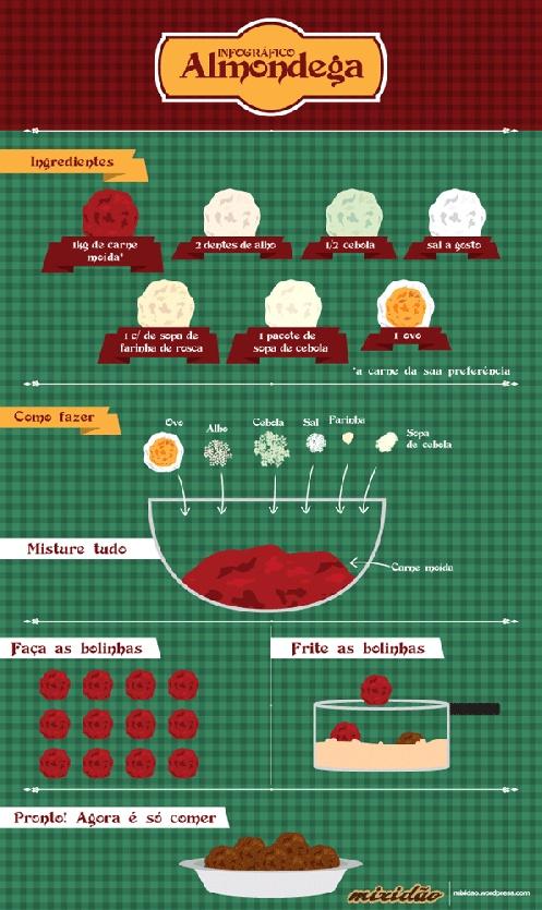 Infográfico (receita ilustrada) de Almôndega  http://mixidao.wordpress.com/