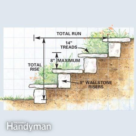 Outdoor Landscaping Ideas hill steps   How to Build a Garden Path