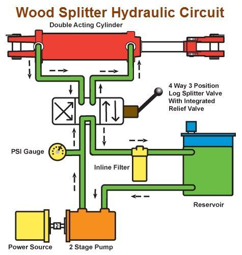 17 best images about hydraulic homemade pump and log splitter design plans google search more