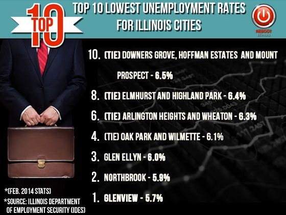 top 10 feb lowest unemployment rates of IL