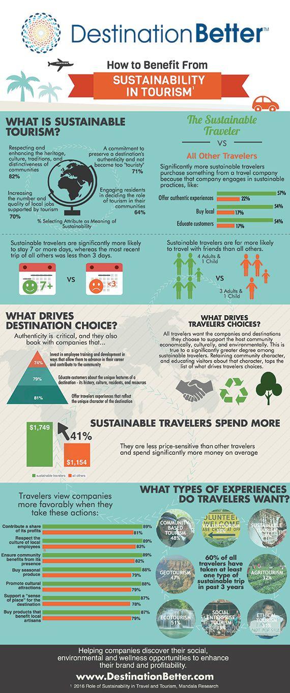 Sustainable sustainability: Travel Weekly