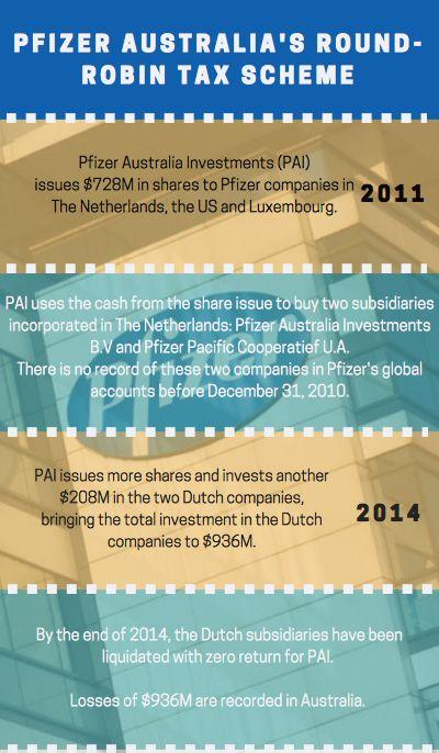 Bottom of the canal: Pfizer's billion-dollar tax ploy   Michael West