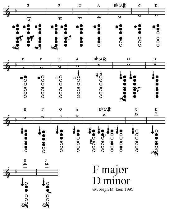 11 Best Music Images On Pinterest | Clarinet Sheet Music, Clarinet