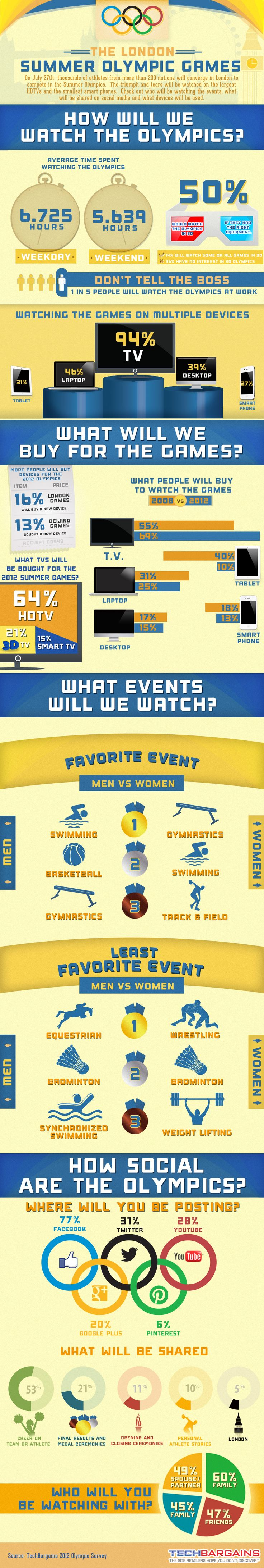 Social Media Infographic: Facebook More Popular Than Twitter, Google+ for Talking About the Olympics [Infographic]