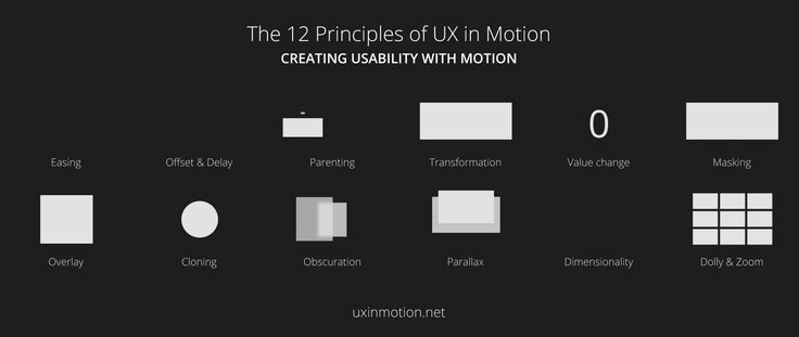 Creating Usability with Motion: The UX in Motion Manifesto