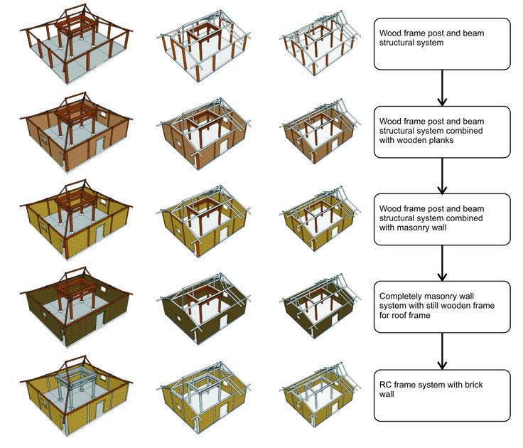 limasan houses - Buscar con Google