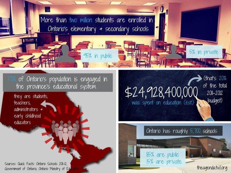 Quick Facts: Ontario Schools
