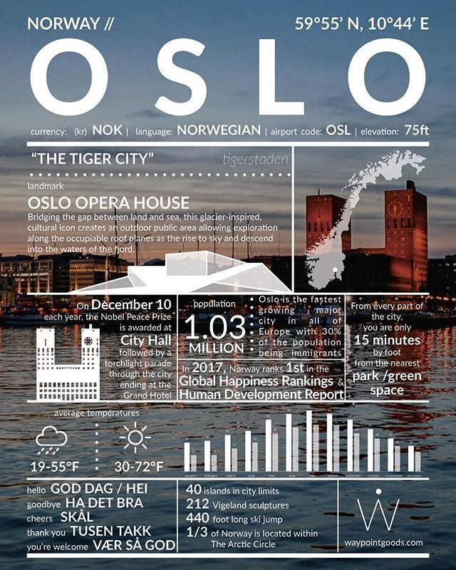 Dreaming Of A Scandinavian Adventure Check Out Oslo Here Is A City Guide To Give You The Highlights And With Images Oslo Opera House Best Travel Accessories City Guide
