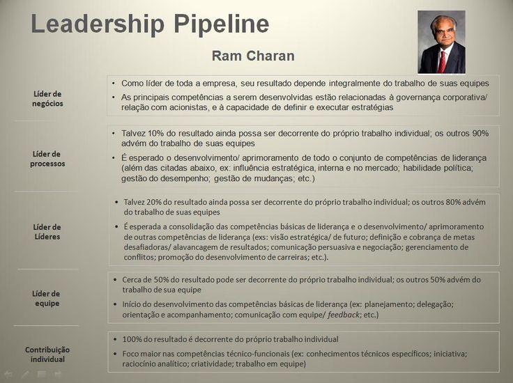 modelo pipeline da liderança - Pesquisa Google
