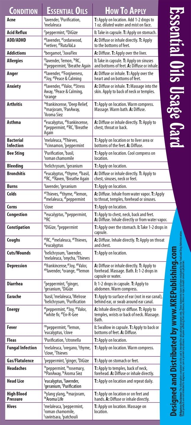 Young Living Essential Oils Usage Reference Cards