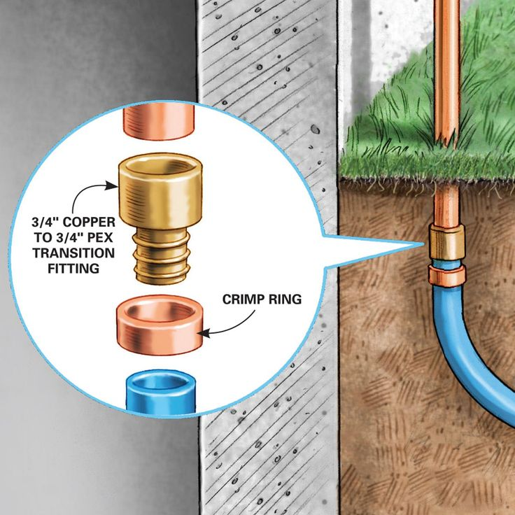 How to Install an Outdoor Faucet Pex tubing, Faucet, Pvc