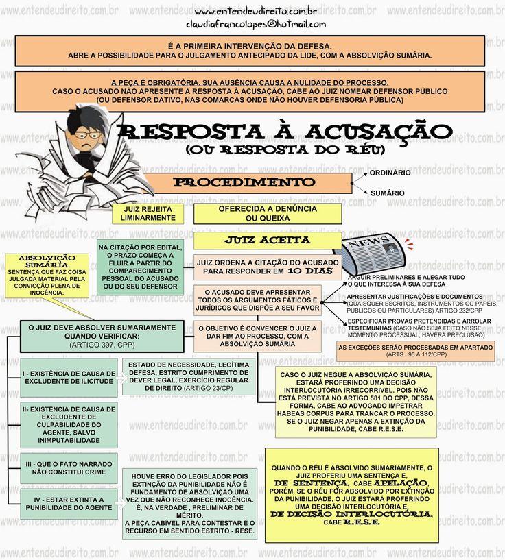 Resposta à AcusaçãO (Resposta Do RéU)