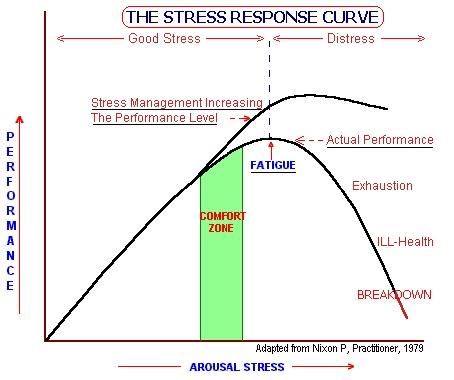 8 best meditative yogastress management images on pinterest stress response curve ccuart Gallery