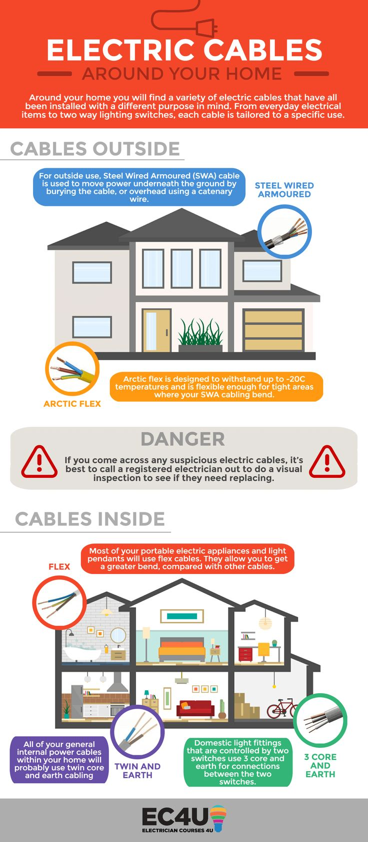15 best Electrical Safety images on Pinterest   Electrical safety ...