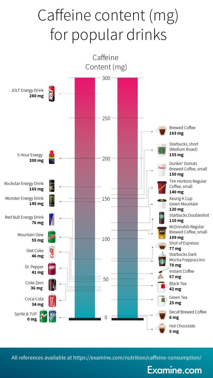 How much caffeine is too much caffeine content