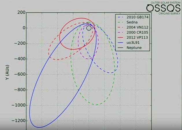 Weiteres Objekt im Kuiper-Gürtel bestätigt Modelle um noch unbekannten 9.Planeten im Sonnensystem . . . http://www.grenzwissenschaft-aktuell.de/weiteres-kbo-bestaetigt-modelle-um-planet-nine20160328