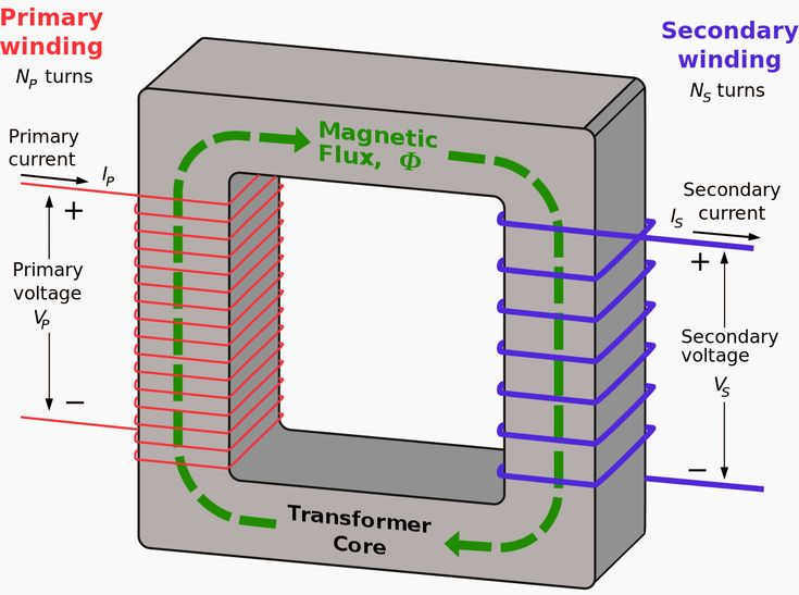 bbbb539579f0127b88f1f0914edd092a electrical engineering transformers 133 best power transformers images on pinterest transformers power transformer diagram at honlapkeszites.co