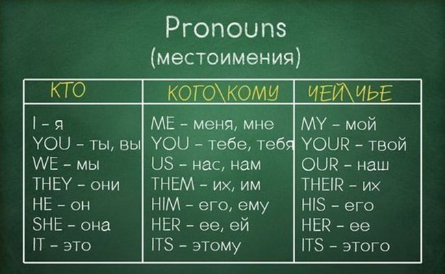 Наши учителя не знают этого до сих пор! Английский язык не такой уж и сложный в изучении. Если, конечно, учишь его правильно. У нас есть для вас шпаргалка, в которой собранывсе основные правила английского в удобной и простой форме. Запомните ее — и можете считать, что знаете английский. Останется только расширить словарный запас. | | […]