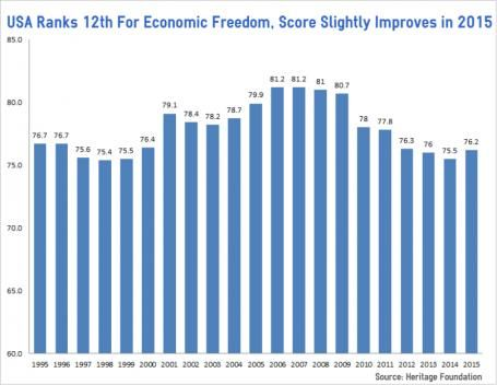 Obama's Amerika - We're No. 12!  Report: U.S. Not Among Top Nations for Economic Freedom freedom