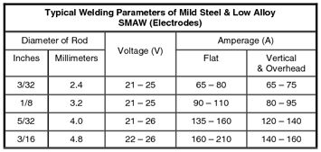 Welders Universe - Stick Electrode & Filler Rod Guide - Welding Consumables