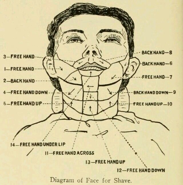 How to shave beard old school.