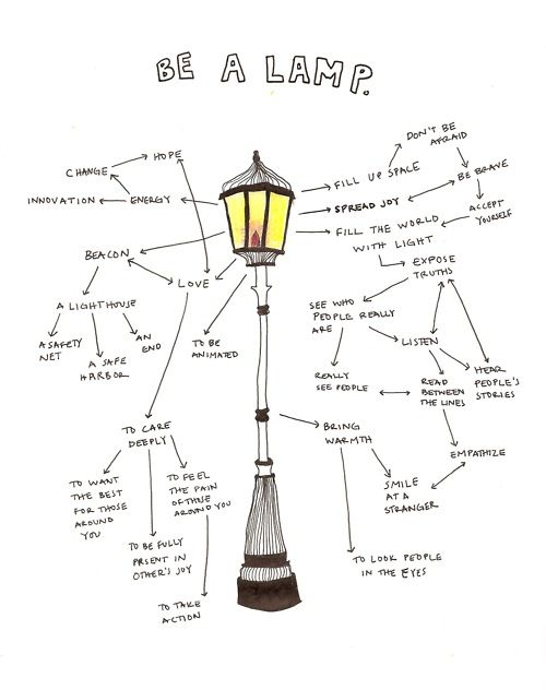 54 best images about [ art ] mind map on Pinterest   How to mind ...