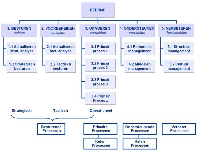 Citaten Over Planning : Soorten processen procesdenken procesindeling