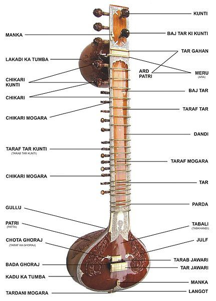 Sitar - The sitar is a plucked stringed instrument used mainly in classical music in north Indian and Pakistan.  It is believed to have been derived from the veena, an ancient Indian instrument. It underwent many changes starting in the Mughal courts. The modern sitar evolved in 18th century India. The sitar became known in the western world through the works of Ravi Shankar and after the Beatles featured the sitar in their compositions.