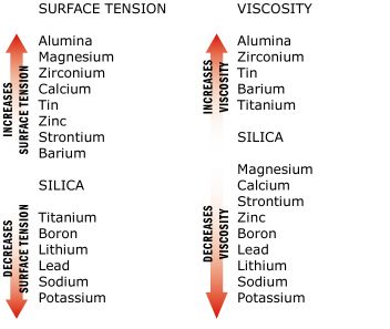Fine Mess Pottery: Tutorial  Chart on surface tension and viscosity for glazes
