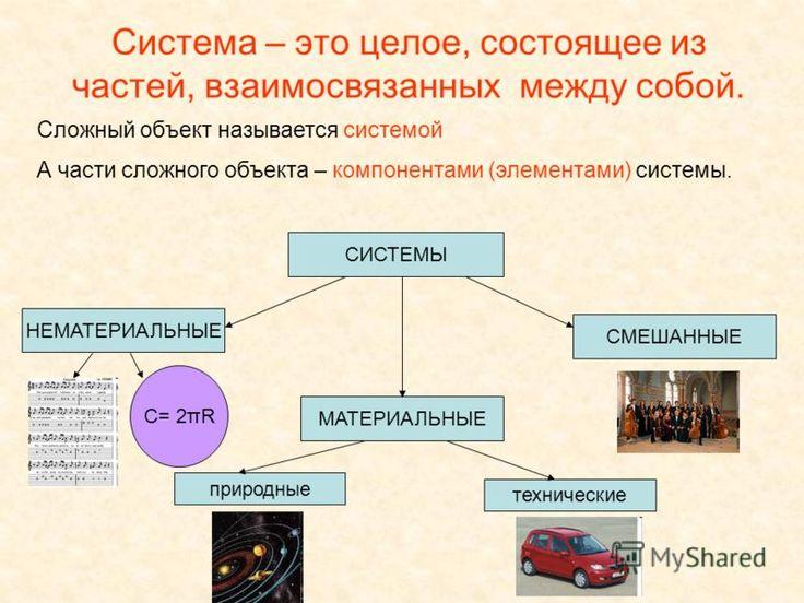 Конспект урока системы объектов босова 7 класс