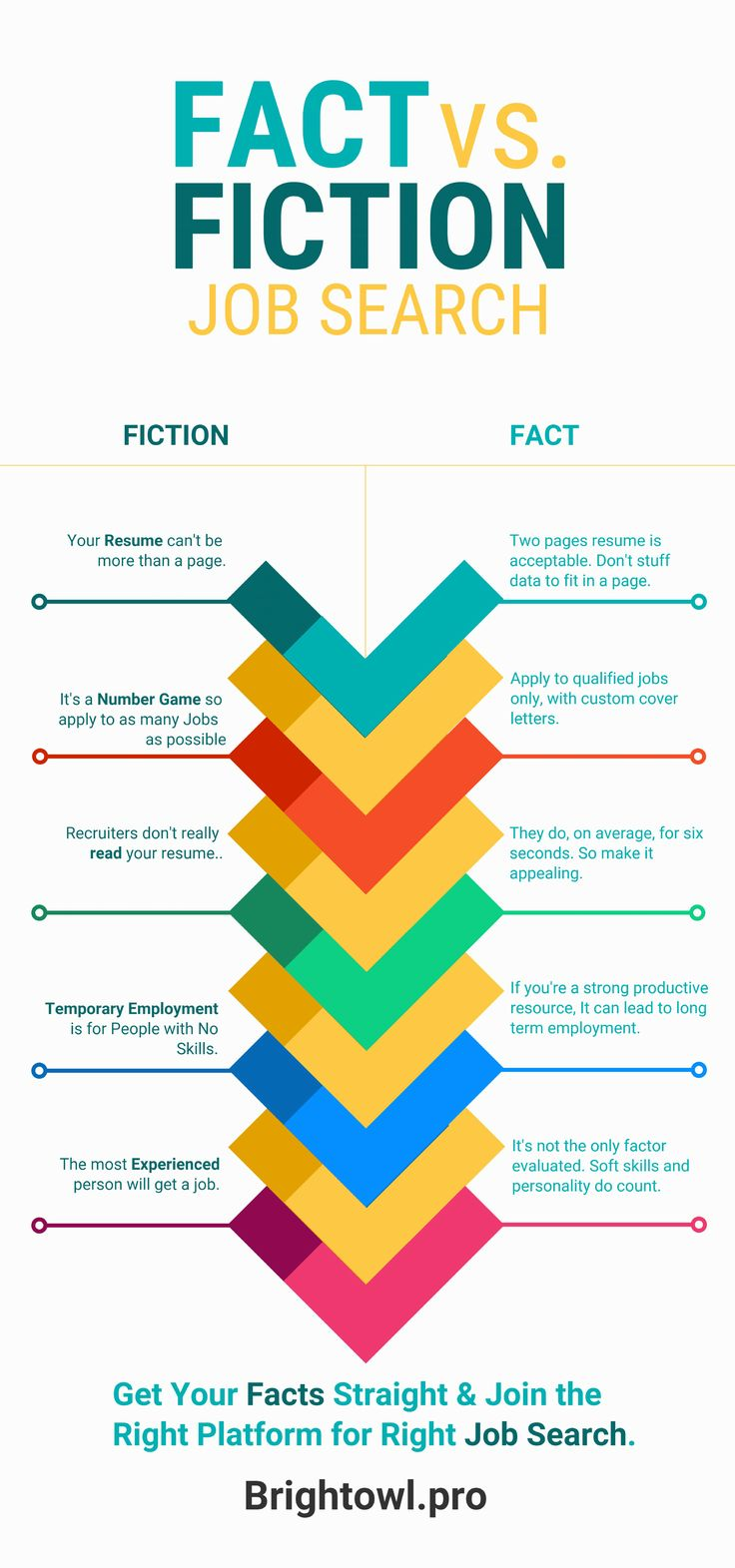 There are certain #myths about #jobsearch. These are actually fictions which has nothing to do with #facts. #job is not a number #game. Only applying to qualified jobs will be good #strategy. #Recruiters do read your #resume, on average, for 6 seconds and it can be more than a page if needed. That's a #misconceptions that #temporary #employment is for people with no #skills & #experience. Another #fiction is only the most #experienced person will get a job. #softskills also counts.